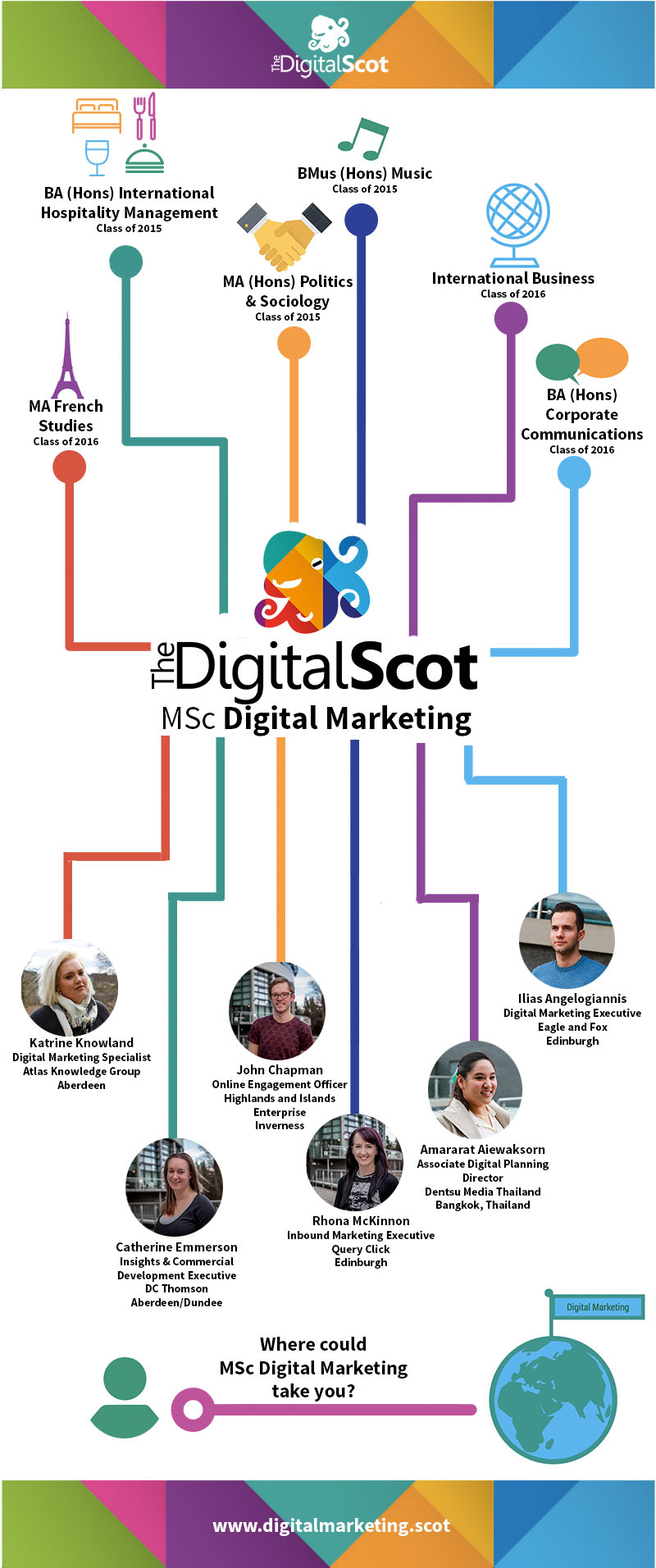 MSc Digital Marketing Graduates - Where Are They Now?