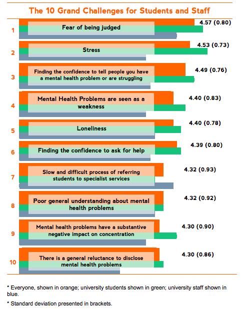 Student minds survey, postgraduate stress